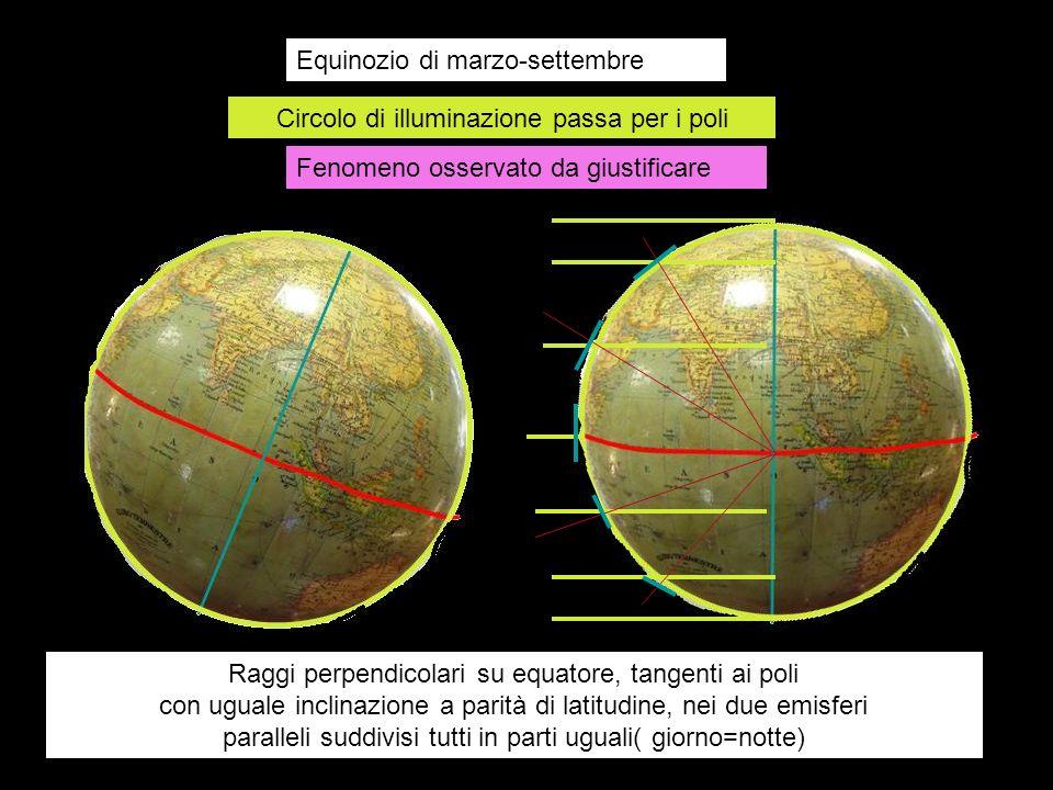 Equinozio di marzo-settembre Circolo di illuminazione passa per i poli Raggi perpendicolari su equatore, tangenti ai poli con uguale inclinazione a pa