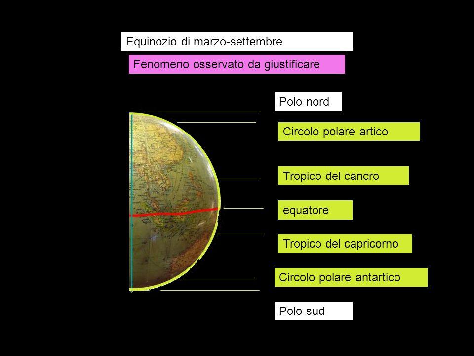 Equinozio di marzo-settembre equatore Tropico del cancro Tropico del capricorno Circolo polare artico Circolo polare antartico Polo nord Polo sud Feno