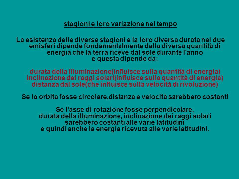 la inclinazione dei raggi solari cambia durante lanno, come pure cambia la durata del giorno e della notte Si considerano 4 situazioni particolari, estreme, della inclinazione dei raggi solari in corrispondenza di particolari latitudini: equatore 0°, tropico del cancro 23° 27, circolo polare artico 66° 33,polo nord 0° tropico del capricorno 23° 27, circolo polare antartico 66° 33,polo sud 0° Agli equinozi di primavera e autunno, il circolo di illuminazione passa per i poli e taglia in parti uguali tutti i paralleli: durata del giorno e della notte sono uguali:altezza massima del sole allequatore, nulla ai poli Al solstizio di giugno, 21, il circolo di illuminazione risulta tangente ai circoli polari:illumina la calotta polare boreale mentre lascia in oscurità la calotta polare antartica: taglia in maniera disuguale tutti i paralleli (eccetto lequatore): durata del giorno e della notte diverse: massima altezza del sole sul tropico del cancro Al solstizio di dicembre, 22, si inverte la situazione:calotta boreale in oscurità e australe illuminata: massima altezza del sole sul tropico del capricorno
