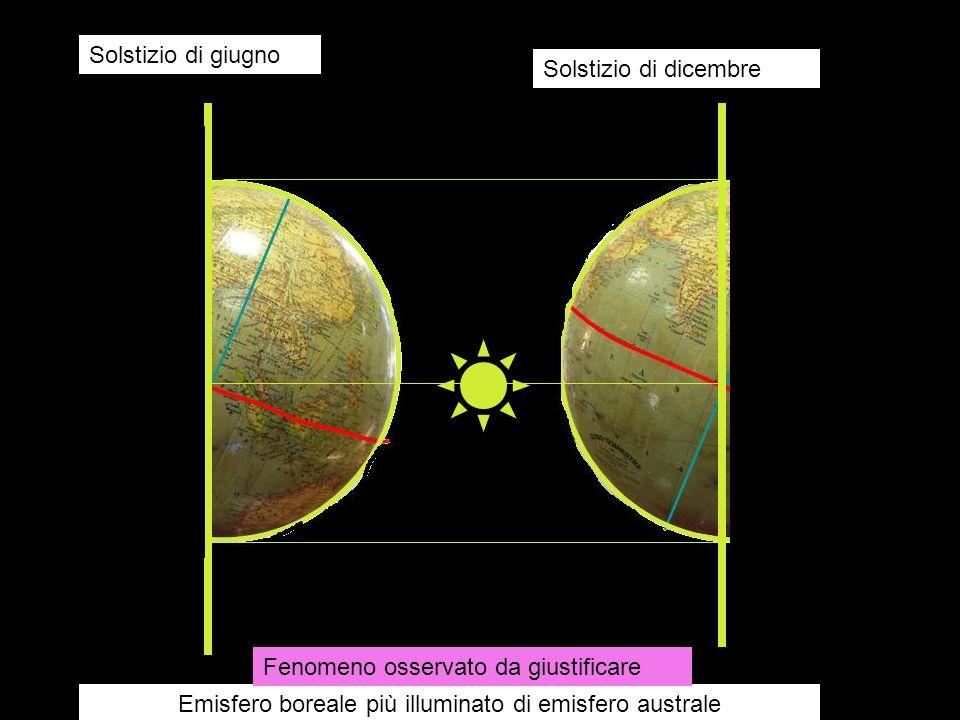 Solstizio di giugno Solstizio di dicembre Emisfero boreale più illuminato di emisfero australe Fenomeno osservato da giustificare