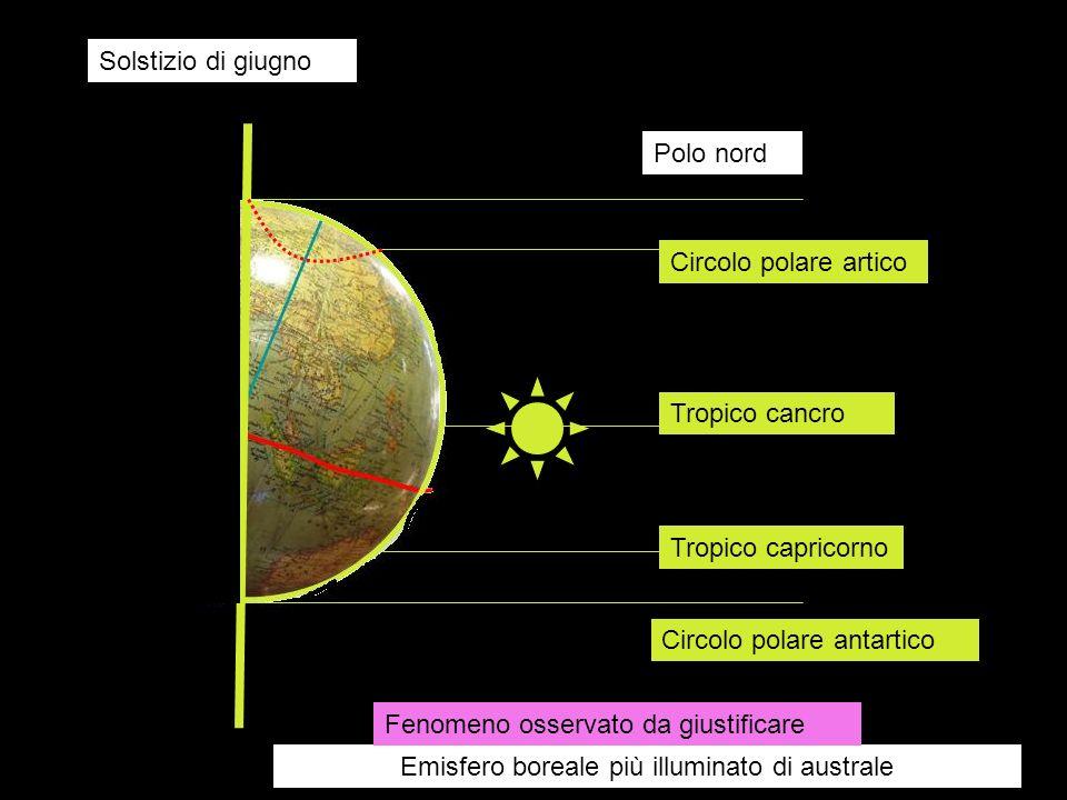 Solstizio di giugno Tropico cancro Tropico capricorno Circolo polare antartico Circolo polare artico Polo nord Emisfero boreale più illuminato di aust