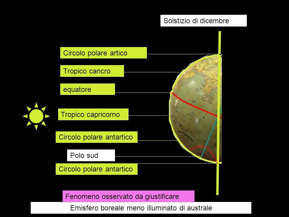 Solstizio di dicembre Circolo polare artico Tropico cancro equatore Tropico capricorno Circolo polare antartico Polo sud Circolo polare antartico Emis