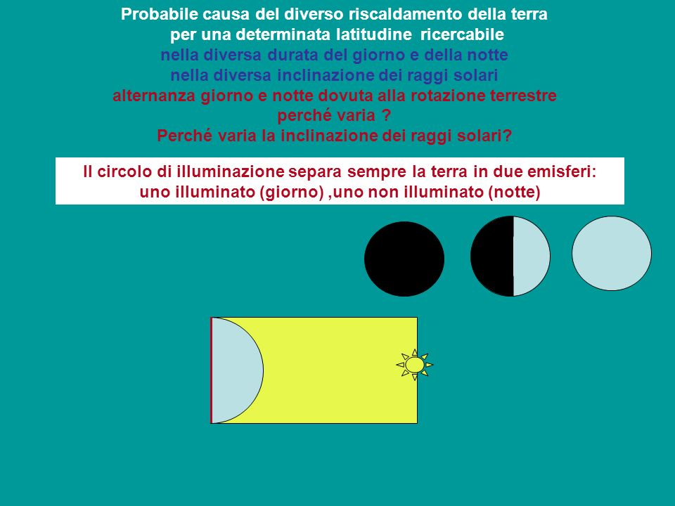 Probabile causa del diverso riscaldamento della terra per una determinata latitudine ricercabile nella diversa durata del giorno e della notte nella d