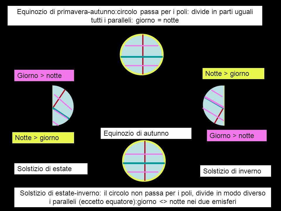 Equinozio di primavera-autunno:circolo passa per i poli: divide in parti uguali tutti i paralleli: giorno = notte Equinozio di autunno Solstizio di es