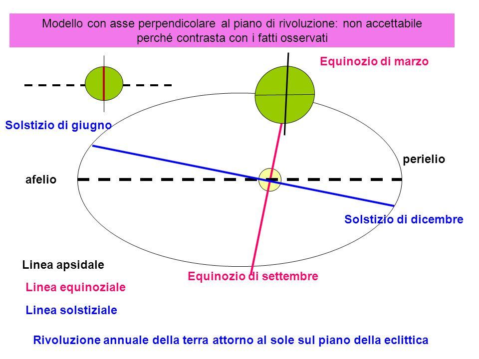 Sole agli equinozi: giace sul piano equatoriale: circolo di illuminazione passa per i poli: paralleli suddivisi in parti uguali:giorno e notte uguali Sole allo zenit sopra equatore ipotesi