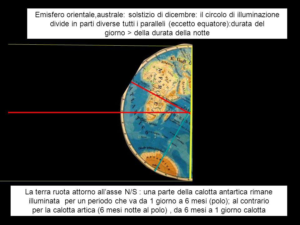 Emisfero orientale,australe: solstizio di dicembre: il circolo di illuminazione divide in parti diverse tutti i paralleli (eccetto equatore):durata de