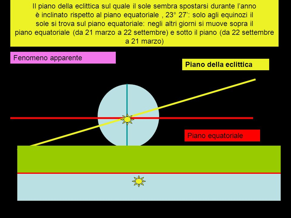 Piano equatoriale Piano della eclittica Il piano della eclittica sul quale il sole sembra spostarsi durante lanno è inclinato rispetto al piano equato