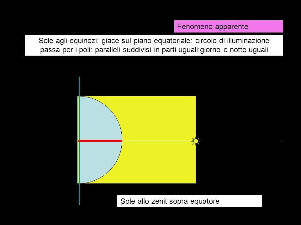 Sole agli equinozi: giace sul piano equatoriale: circolo di illuminazione passa per i poli: paralleli suddivisi in parti uguali:giorno e notte uguali