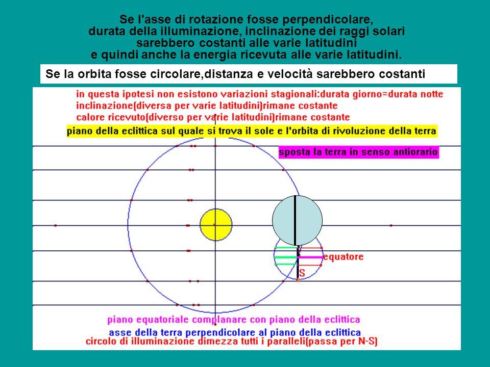 Se l'asse di rotazione fosse perpendicolare, durata della illuminazione, inclinazione dei raggi solari sarebbero costanti alle varie latitudini e quin