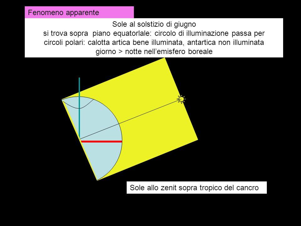 Sole al solstizio di giugno si trova sopra piano equatorlale: circolo di illuminazione passa per circoli polari: calotta artica bene illuminata, antar