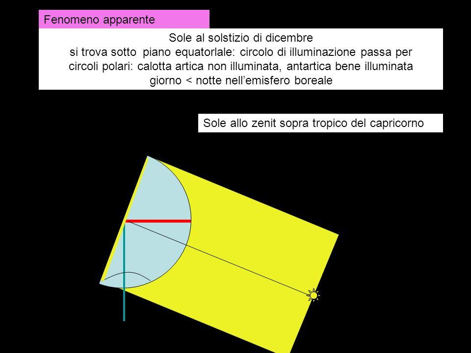 Sole al solstizio di dicembre si trova sotto piano equatorlale: circolo di illuminazione passa per circoli polari: calotta artica non illuminata, anta