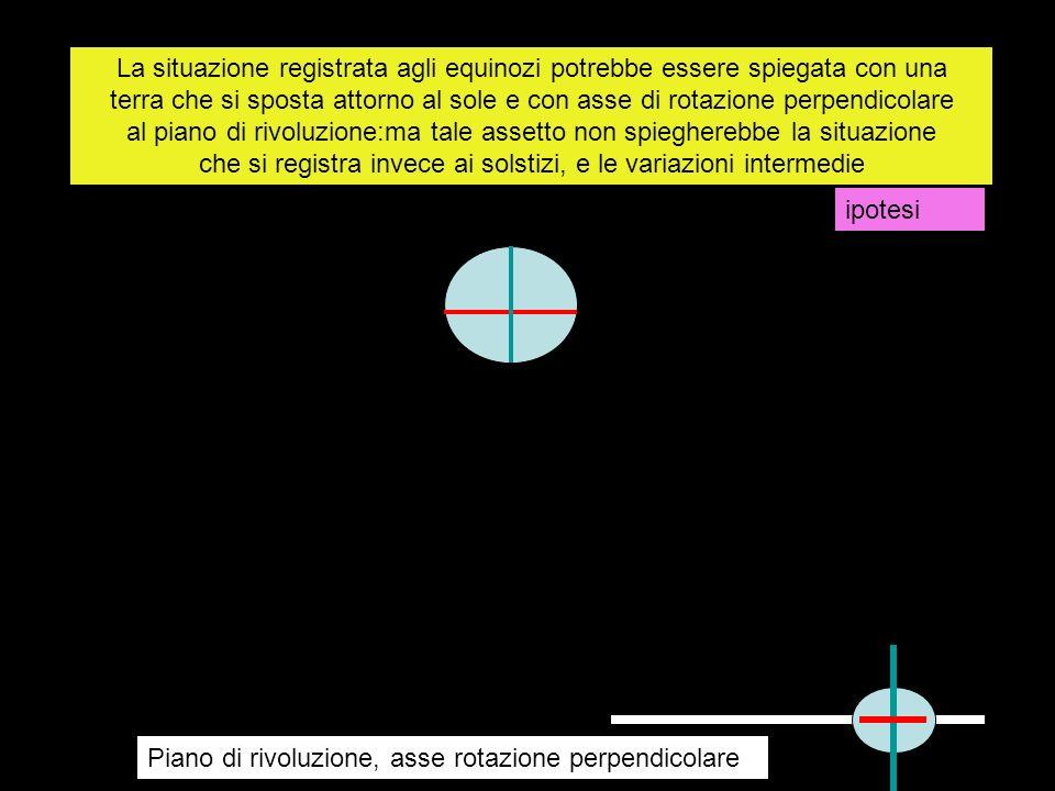 La situazione registrata agli equinozi potrebbe essere spiegata con una terra che si sposta attorno al sole e con asse di rotazione perpendicolare al