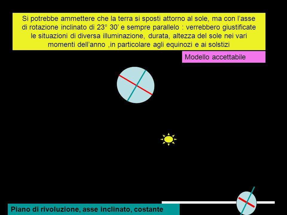 Si potrebbe ammettere che la terra si sposti attorno al sole, ma con lasse di rotazione inclinato di 23° 30 e sempre parallelo : verrebbero giustifica