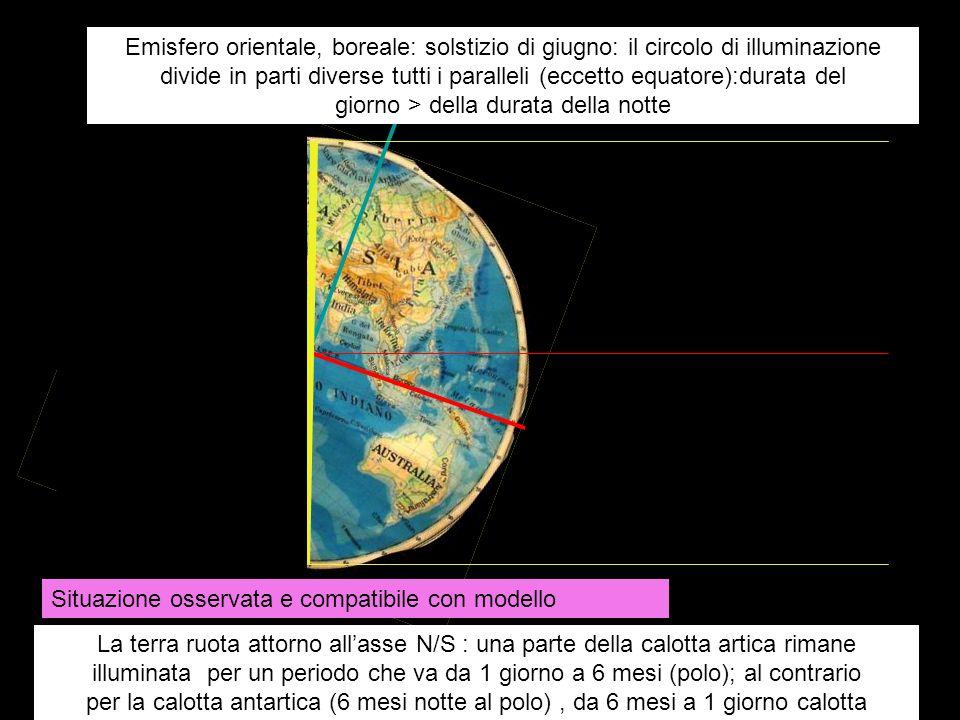 Emisfero orientale, boreale: solstizio di giugno: il circolo di illuminazione divide in parti diverse tutti i paralleli (eccetto equatore):durata del