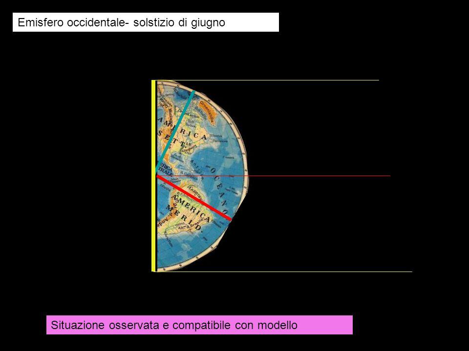 Emisfero occidentale- solstizio di giugno Situazione osservata e compatibile con modello