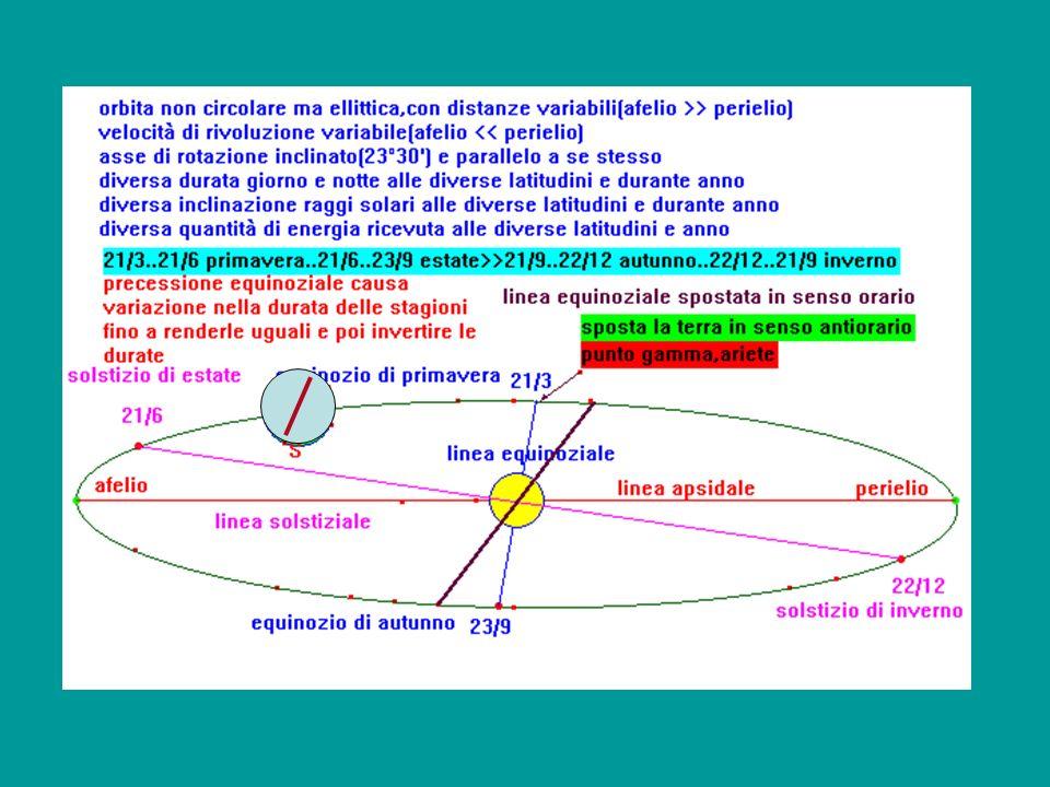 Osservazioni su principali caratteristiche delle stagioni (astronomiche) e interpretazione su base astronomica (sistema eliocentrico) Si riconoscono 4 stagioni, che si presentano con date diverse nei due emisferi, settentrionale, boreale e meridionale, australe;e durate diverse, situazioni astronomiche con nomi particolari borealeaustraleiniziodurata situazione primaveraautunno21.393 giorni equinozio estateinverno21.693 giorni solstizio autunnoprimavera23.990 giorni equinozio invernoestate22.1289 giorni solstizio Elemento caratterizzante le diverse stagioni: diverso grado di riscaldamento e diversa posizione del circolo di illuminazione che separa sempre la terra in due emisferi che presentano diversa durata di illuminazione eccetto agli equinozi