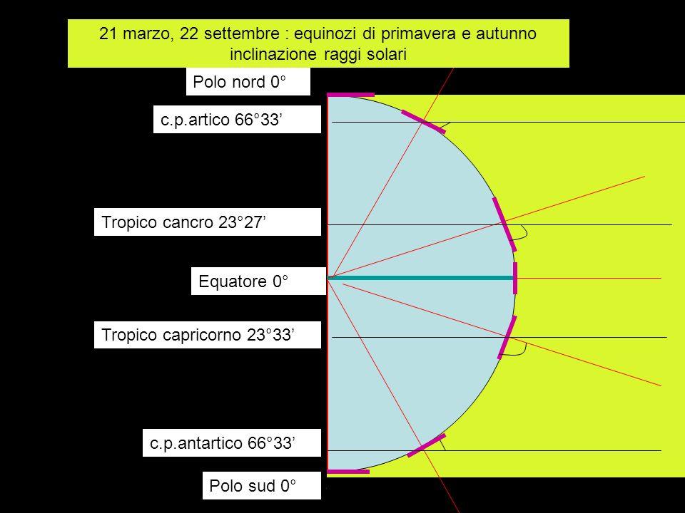 Polo nord 0° Polo sud 0° c.p.artico 66°33 c.p.antartico 66°33 Tropico cancro 23°27 Tropico capricorno 23°33 Equatore 0° 21 marzo, 22 settembre : equin
