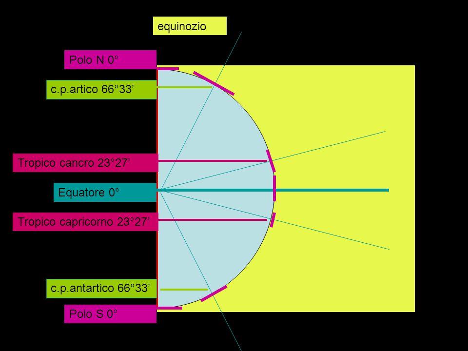 Equatore 0° Tropico capricorno 23°27 Tropico cancro 23°27 Circolo c.p.artico 66°33 c.p.antartico 66°33 Polo N 0° Polo S 0° equinozio