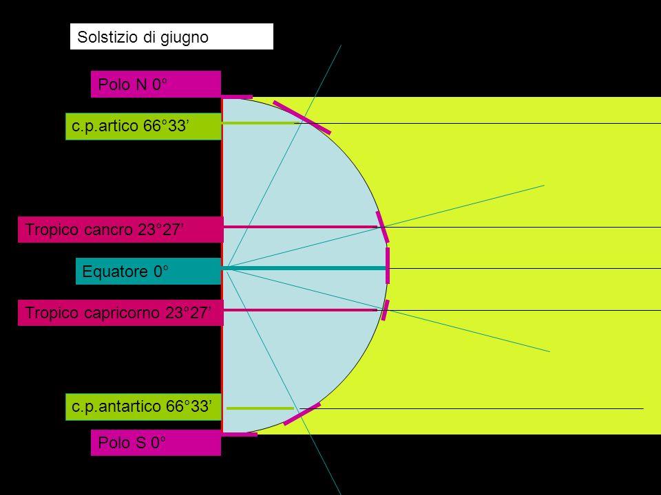 Equatore 0° Tropico capricorno 23°27 Tropico cancro 23°27 Circolo c.p.artico 66°33 c.p.antartico 66°33 Polo N 0° Polo S 0° Solstizio di giugno