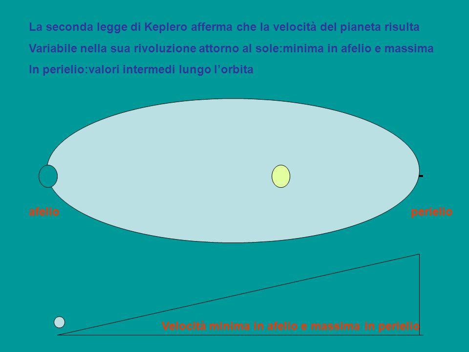 Velocità minima in afelio e massima in perielio La seconda legge di Keplero afferma che la velocità del pianeta risulta Variabile nella sua rivoluzion