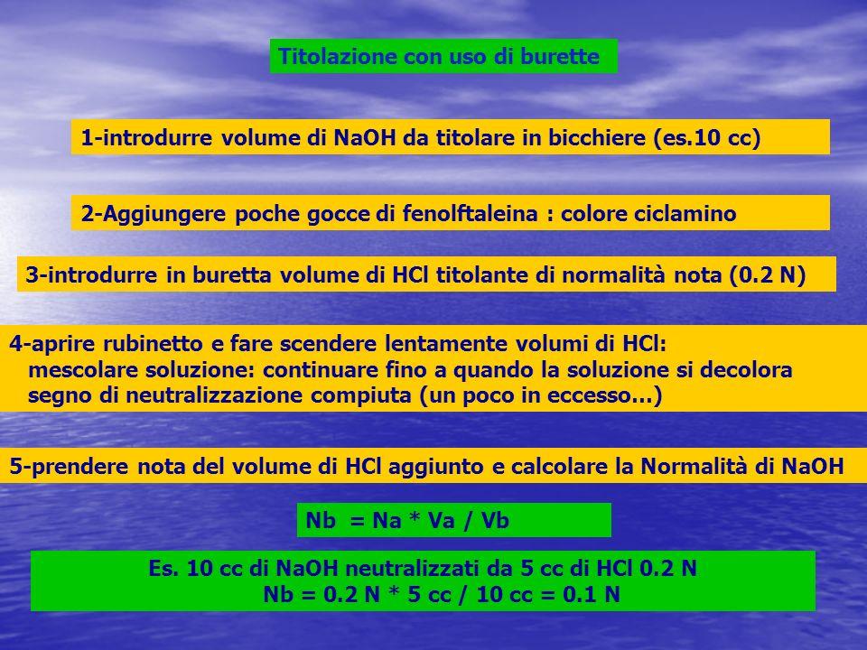 Titolazione con uso di burette 1-introdurre volume di NaOH da titolare in bicchiere (es.10 cc) 2-Aggiungere poche gocce di fenolftaleina : colore cicl