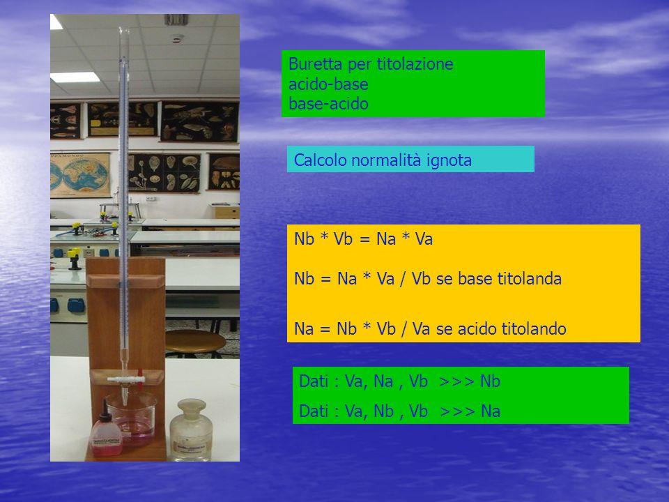 Buretta per titolazione acido-base base-acido Calcolo normalità ignota Nb * Vb = Na * Va Nb = Na * Va / Vb se base titolanda Na = Nb * Vb / Va se acid
