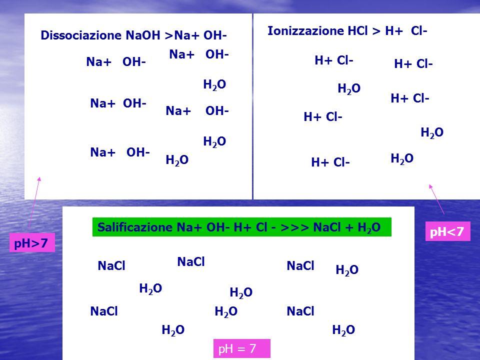 NaOH H2OH2O H2OH2O H2OH2O Na+ OH- H2OH2O H2OH2O H2OH2O Dissociazione NaOH >Na+ OH- HCl H2OH2O H2OH2O H2OH2O H+ Cl- H2OH2O H2OH2O H2OH2O Ionizzazione H