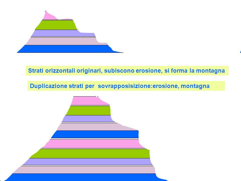 Strati orizzontali originari, subiscono erosione, si forma la montagna Duplicazione strati per sovrapposisizione:erosione, montagna