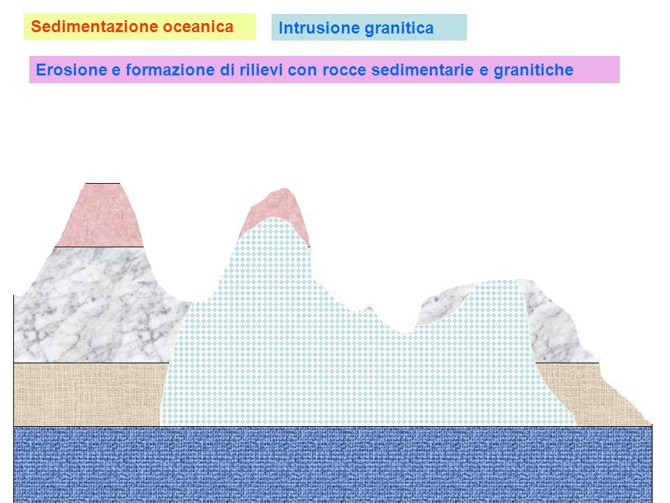 Sedimentazione oceanica Intrusione granitica Erosione e formazione di rilievi con rocce sedimentarie e granitiche