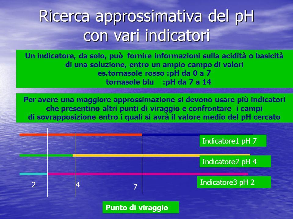 7 42 Indicatore1 pH 7 Indicatore2 pH 4 Indicatore3 pH 2 Punto di viraggio Se una soluzione mostra indicatore1 rosso > pH < 7 Si usa indicatore2 per dimezzare il campo possibile 0-7 se indicatore2 diventa giallo, il pH sarà compreso tra 4 e 7 se indicatore2 diventa verde il pH sara compreso tra 0 e 7 si usa indicatore3 per dimezzare il campo:se diventa rosa il pH sarà compreso tra 4 e 2 notare la sovrapposizione dei campi segnati dalle frecce pH 2 per indicatore3