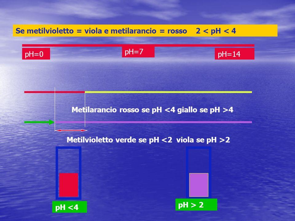 pH=0pH=14 pH=7 Metilarancio rosso se pH 4 Metilvioletto verde se pH 2 Se metilvioletto = viola e metilarancio = rosso 2 < pH < 4 pH <4 pH > 2
