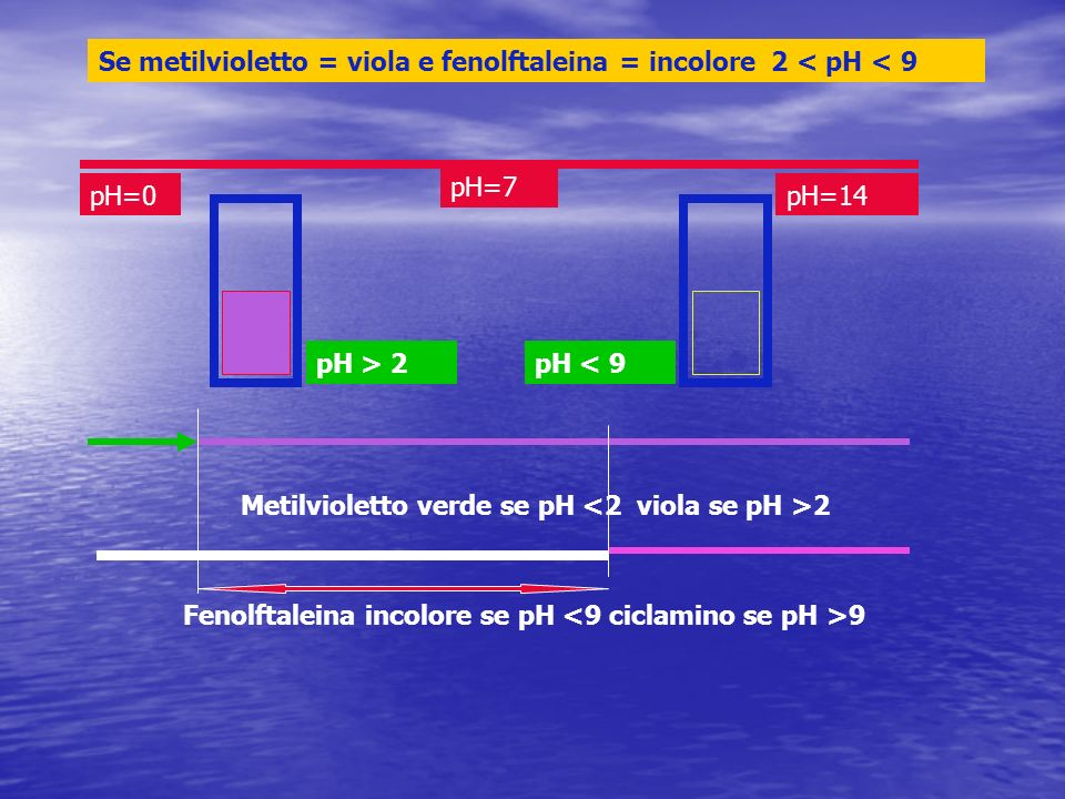 pH=0pH=14 pH=7 Metilvioletto verde se pH 2 Fenolftaleina incolore se pH 9 Se metilvioletto = viola e fenolftaleina = incolore 2 < pH < 9 pH > 2pH < 9