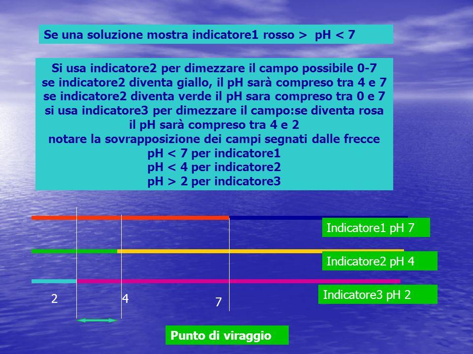 7 42 Indicatore1 pH 7 Indicatore2 pH 4 Indicatore3 pH 2 Punto di viraggio Se una soluzione mostra indicatore1 rosso > pH < 7 Si usa indicatore2 per di