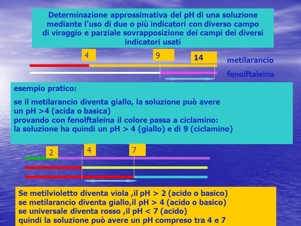 Determinazione approssimativa del pH di una soluzione mediante luso di due o più indicatori con diverso campo di viraggio e parziale sovrapposizione d