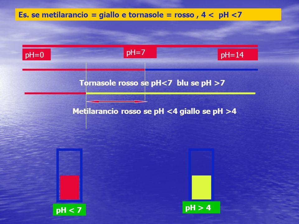 pH=0pH=14 pH=7 Tornasole rosso se pH 7 Metilarancio rosso se pH 4 Es. se metilarancio = giallo e tornasole = rosso, 4 < pH <7 pH < 7 pH > 4