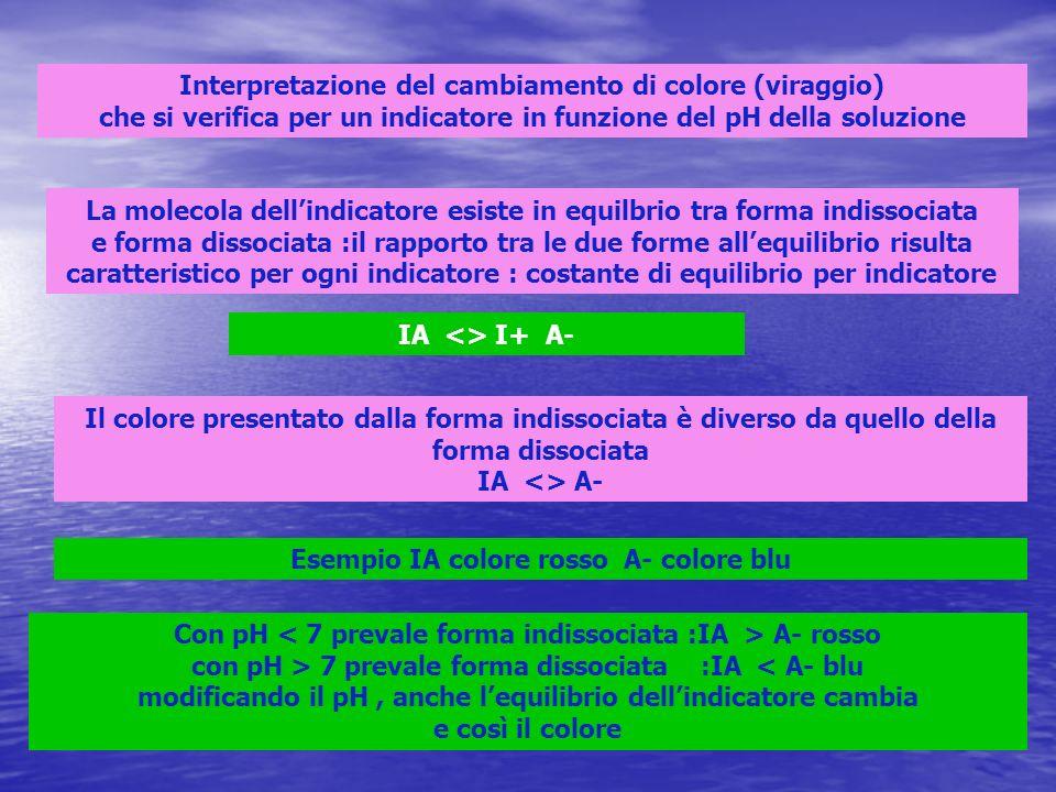 Interpretazione del cambiamento di colore (viraggio) che si verifica per un indicatore in funzione del pH della soluzione La molecola dellindicatore esiste in equilbrio tra forma indissociata e forma dissociata :il rapporto tra le due forme allequilibrio risulta caratteristico per ogni indicatore : costante di equilibrio per indicatore IA <> I+ A- Il colore presentato dalla forma indissociata è diverso da quello della forma dissociata IA <> A- Esempio IA colore rosso A- colore blu Con pH A- rosso con pH > 7 prevale forma dissociata :IA < A- blu modificando il pH, anche lequilibrio dellindicatore cambia e così il colore