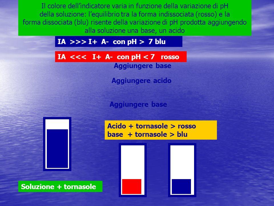 Acido + tornasole > rosso base + tornasole > blu Soluzione + tornasole Aggiungere base Aggiungere acido Aggiungere base Il colore dellindicatore varia in funzione della variazione di pH della soluzione: lequilibrio tra la forma indissociata (rosso) e la forma dissociata (blu) risente della variazione di pH prodotta aggiungendo alla soluzione una base, un acido IA >>> I+ A- con pH > 7 blu IA <<< I+ A- con pH < 7 rosso