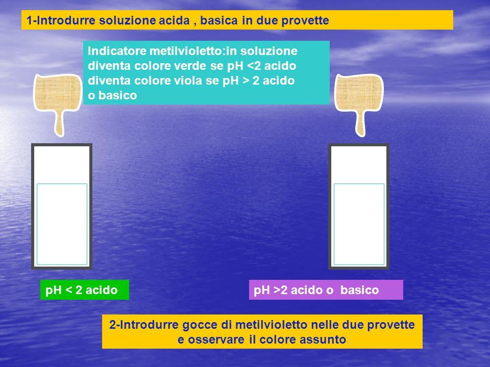 pH < 2 acidopH >2 acido o basico Indicatore metilvioletto:in soluzione diventa colore verde se pH 2 acido o basico 1-Introdurre soluzione acida, basic