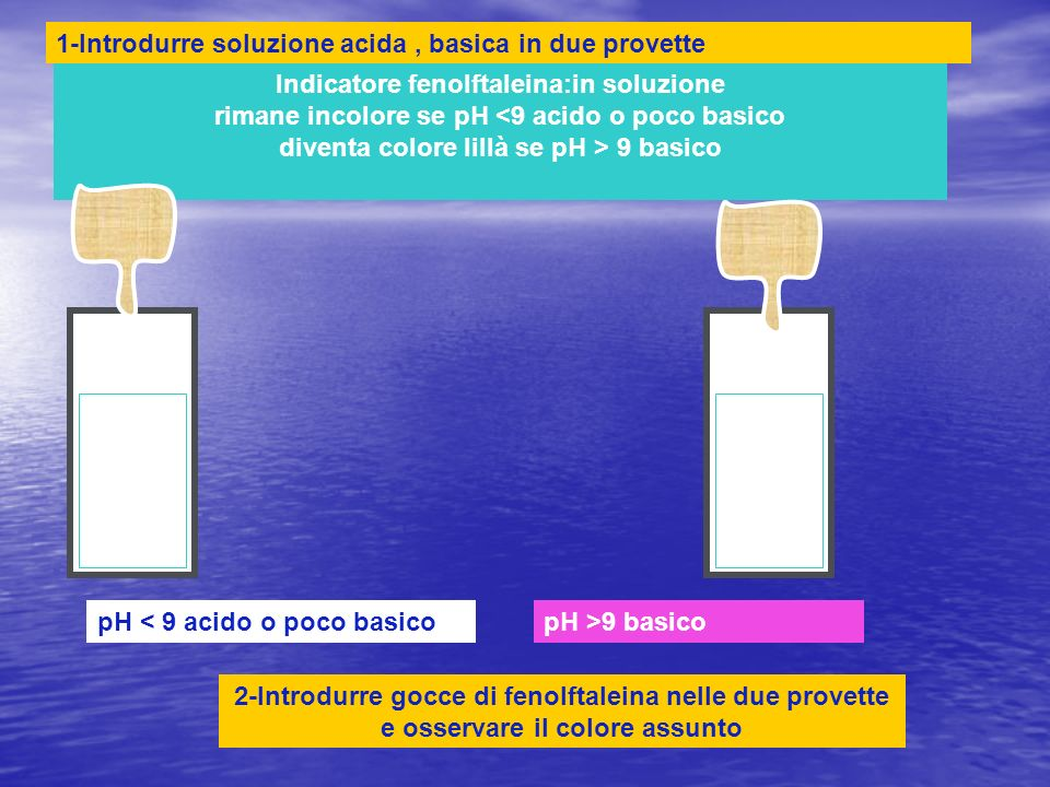 pH < 9 acido o poco basicopH >9 basico Indicatore fenolftaleina:in soluzione rimane incolore se pH 9 basico 1-Introdurre soluzione acida, basica in due provette 2-Introdurre gocce di fenolftaleina nelle due provette e osservare il colore assunto