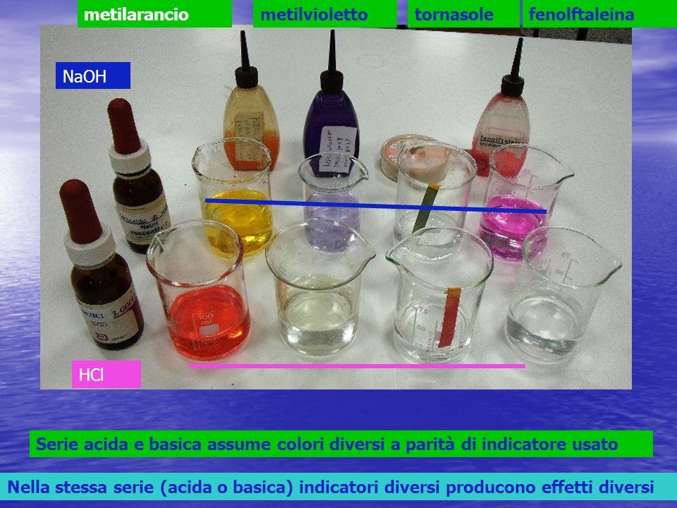 HCl NaOH metilaranciometilviolettotornasolefenolftaleina Serie acida e basica assume colori diversi a parità di indicatore usato Nella stessa serie (acida o basica) indicatori diversi producono effetti diversi