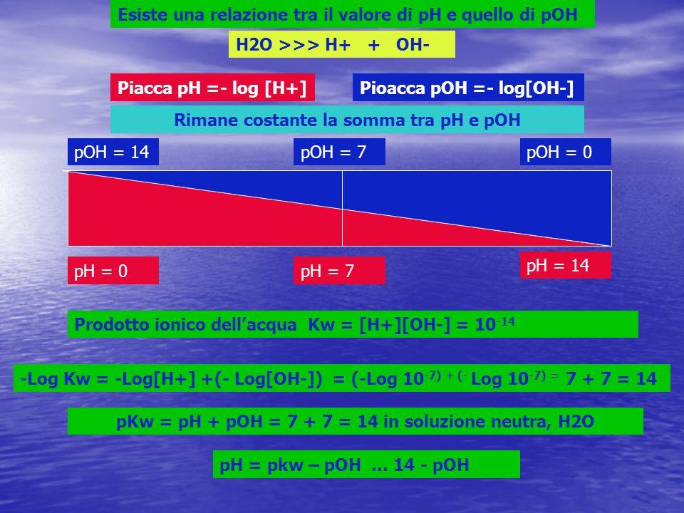 pH = 0pH = 7 pH = 14 pOH = 14pOH = 7pOH = 0 Esiste una relazione tra il valore di pH e quello di pOH Piacca pH =- log [H+]Pioacca pOH =- log[OH-] Prodotto ionico dellacqua Kw = [H+][OH-] = 10 -14 -Log Kw = -Log[H+] +(- Log[OH-]) = (-Log 10 -7) + (- Log 10 -7) = 7 + 7 = 14 pKw = pH + pOH = 7 + 7 = 14 in soluzione neutra, H2O pH = pkw – pOH … 14 - pOH Rimane costante la somma tra pH e pOH H2O >>> H+ + OH-