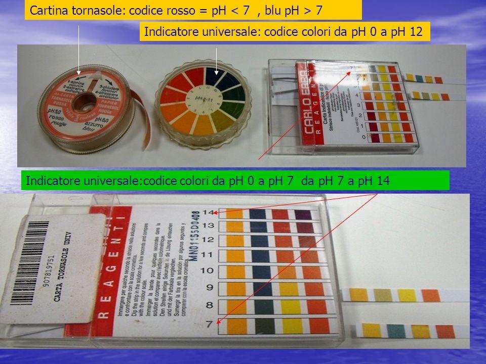 Cartina tornasole: codice rosso = pH 7 Indicatore universale: codice colori da pH 0 a pH 12 Indicatore universale:codice colori da pH 0 a pH 7 da pH 7 a pH 14