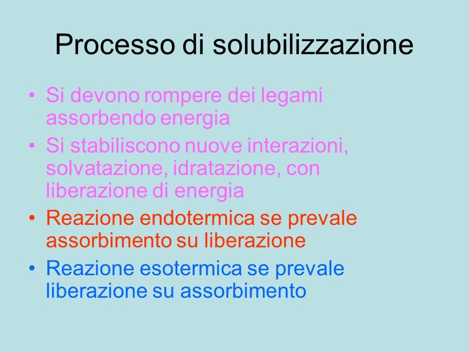 Processo di solubilizzazione Si devono rompere dei legami assorbendo energia Si stabiliscono nuove interazioni, solvatazione, idratazione, con liberaz