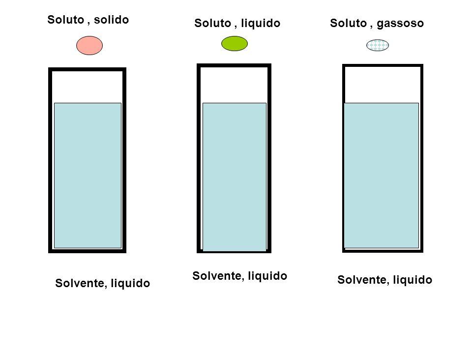 Velocità di solubilizzazione Aumenta con il grado di suddivisione dei costituenti la soluzione Aumenta con il rimescolamento Aumenta con la temperatura