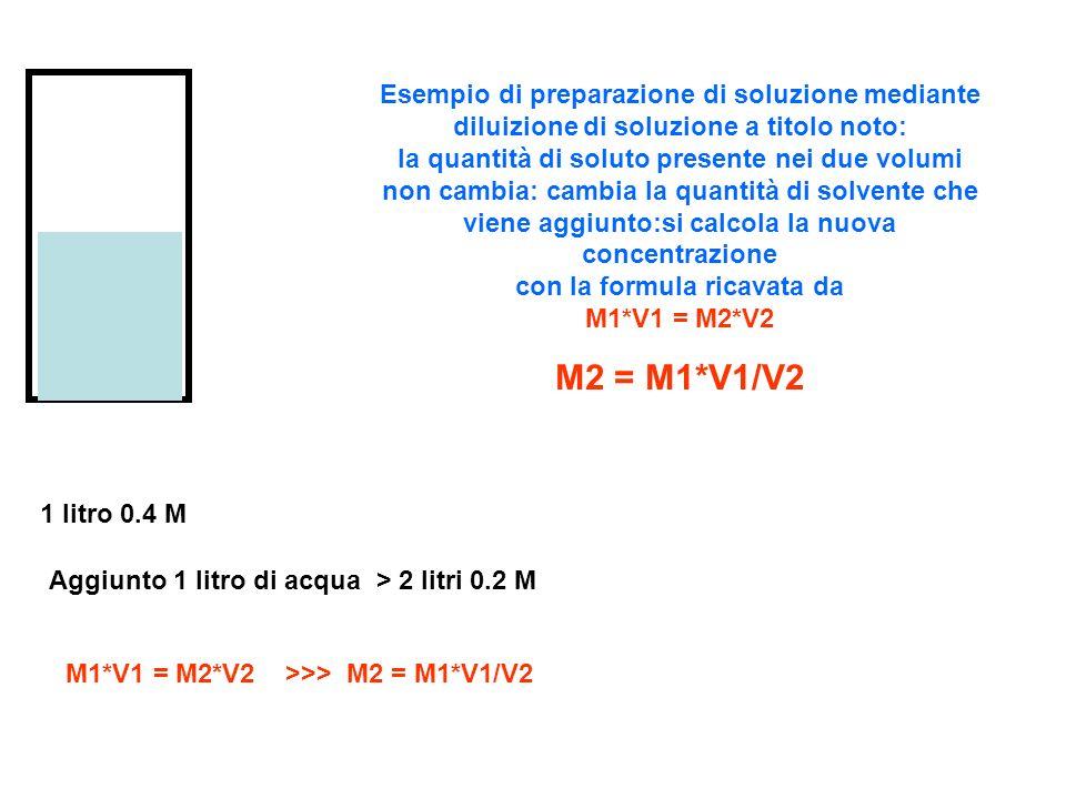 1 litro 0.4 M Aggiunto 1 litro di acqua > 2 litri 0.2 M M1*V1 = M2*V2 >>> M2 = M1*V1/V2 Esempio di preparazione di soluzione mediante diluizione di so
