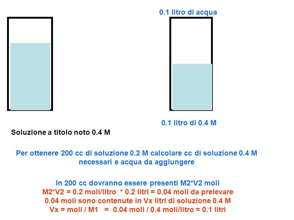Soluzione a titolo noto 0.4 M Per ottenere 200 cc di soluzione 0.2 M calcolare cc di soluzione 0.4 M necessari e acqua da aggiungere In 200 cc dovrann