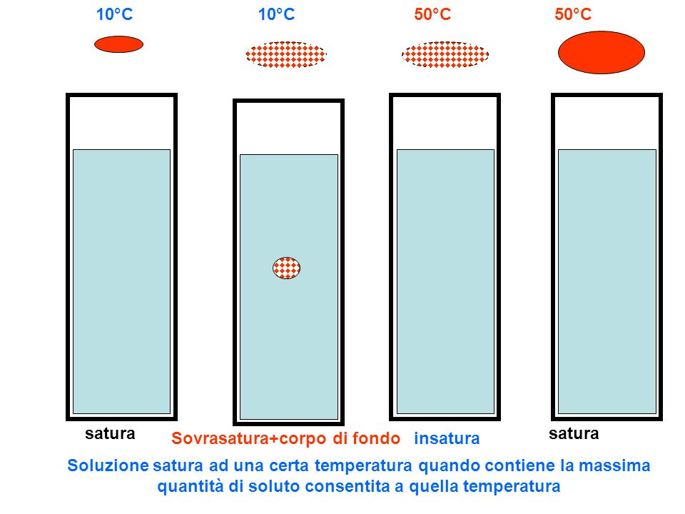 satura 40°C 10°C Se la temperatura diminuisce, parte del soluto precipita a formare corpo di fondo Se parte del solvente evapora, parte del soluto precipita a formare corpo di fondo 10°C