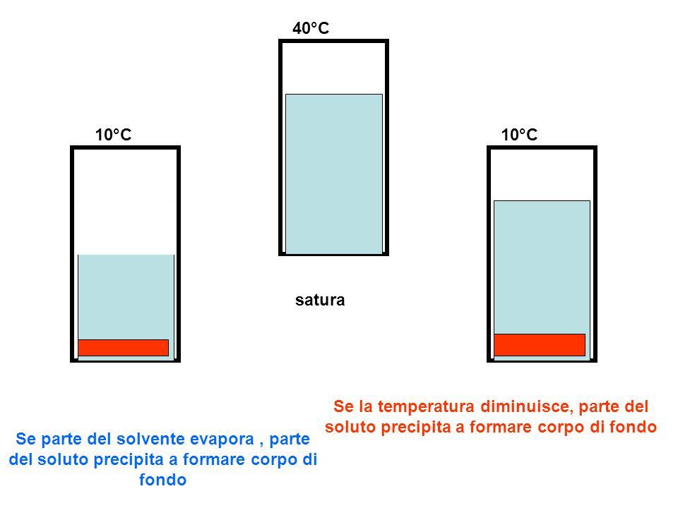 satura 40°C 10°C Se la temperatura diminuisce, parte del soluto precipita a formare corpo di fondo Se parte del solvente evapora, parte del soluto pre