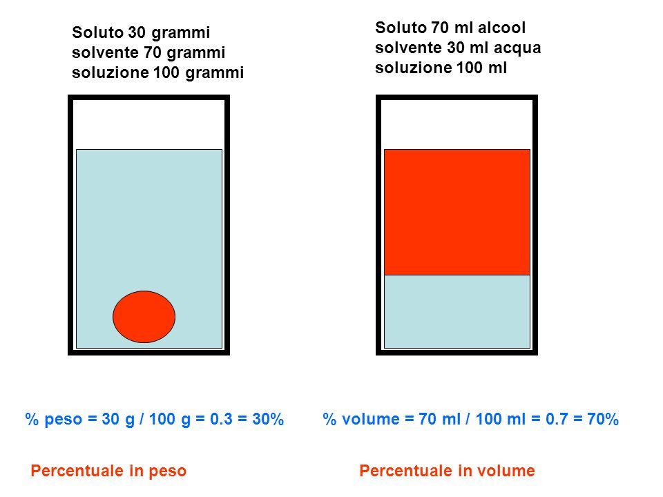 Soluto 30 grammi solvente 70 grammi soluzione 100 grammi % peso = 30 g / 100 g = 0.3 = 30% Soluto 70 ml alcool solvente 30 ml acqua soluzione 100 ml %