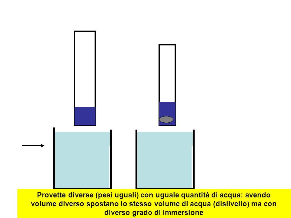 Provette diverse (pesi uguali) con uguale quantità di acqua: avendo volume diverso spostano lo stesso volume di acqua (dislivello) ma con diverso grad